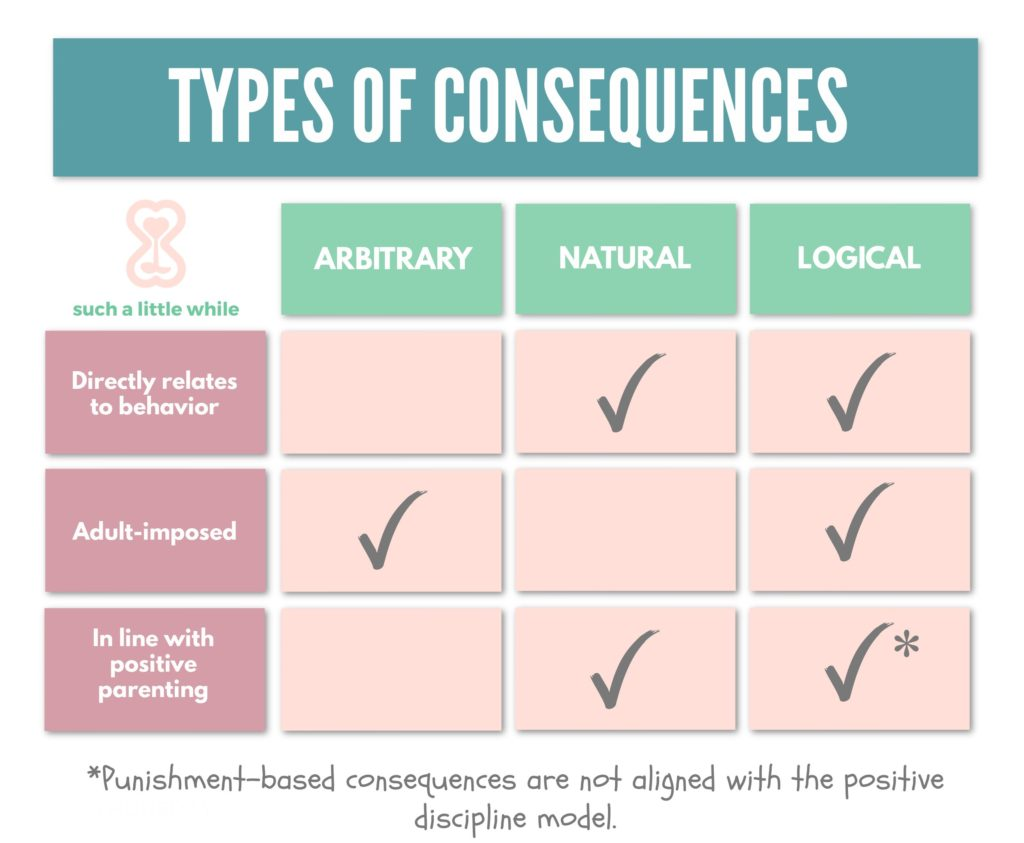 Types of Consequences: Arbitrary, Natural, Logical by Such a Little While